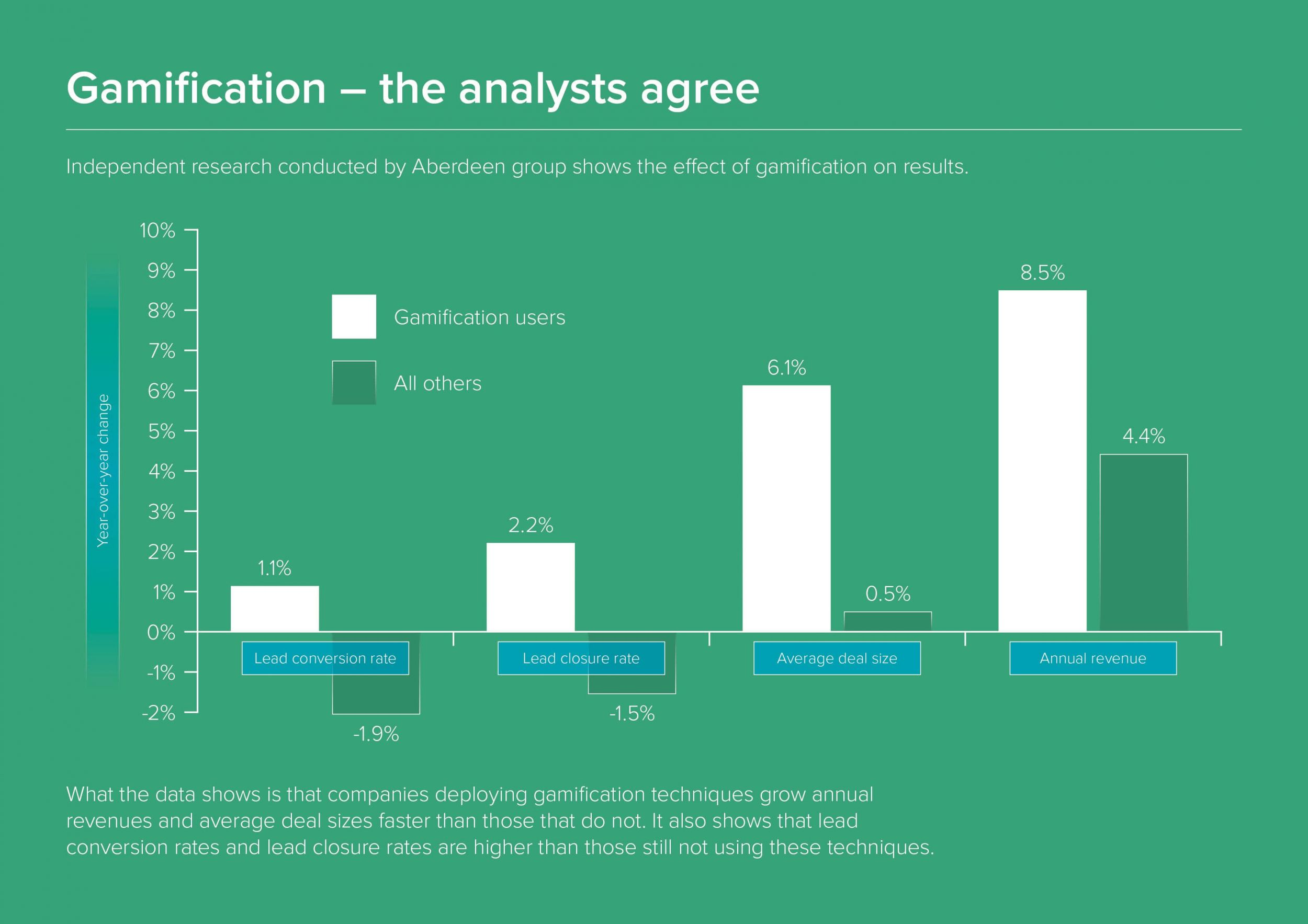 Table: Inside Sales Gamification Results