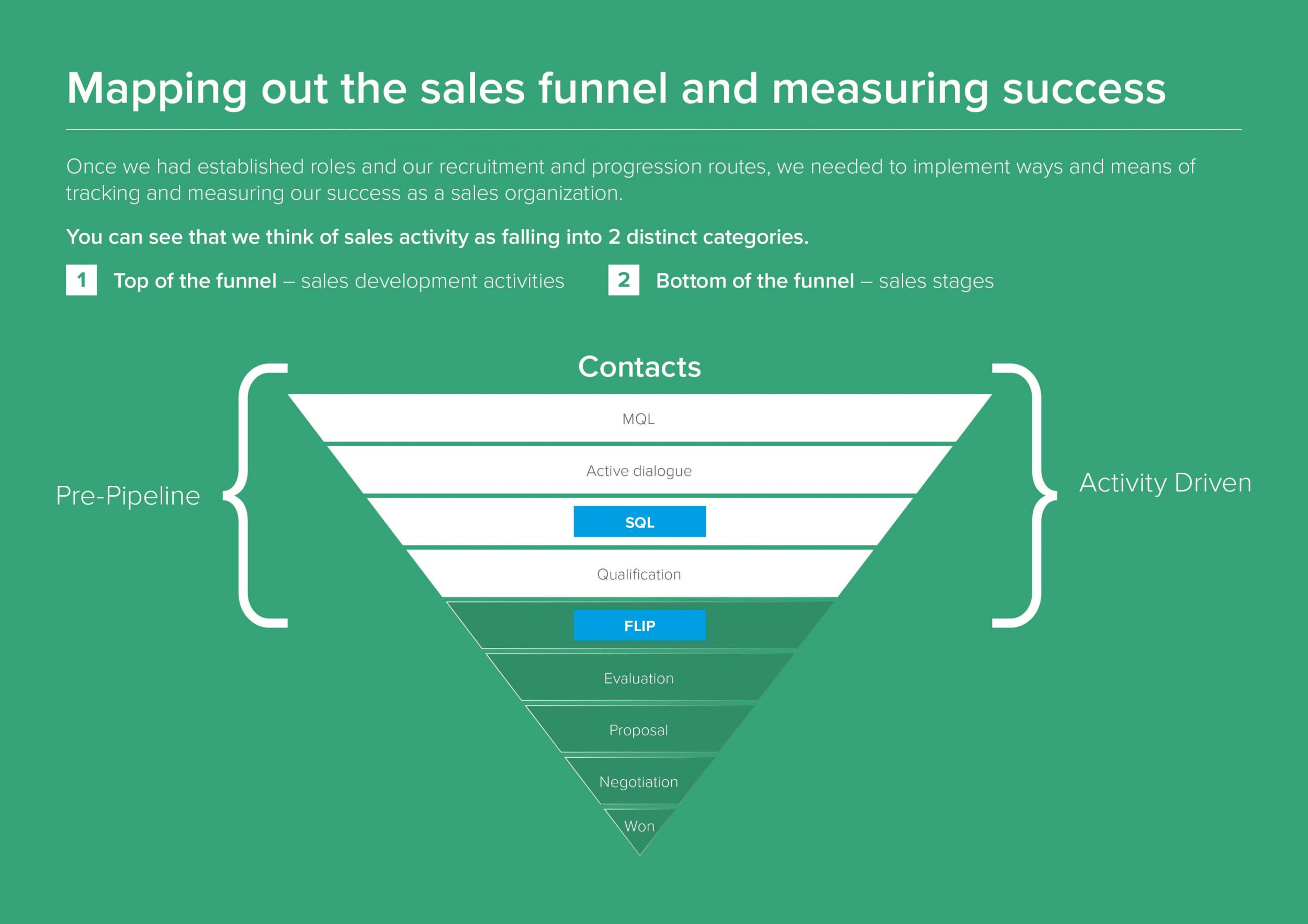 Graphic: Inside Sales – Sales Funnel
