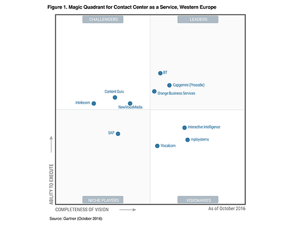 """NewVoiceMedia positioned in the """"Challengers"""" Quadrant of Gartner's Magic Quadrant for Contact Centre as a Service (CCaaS), Western Europe"""